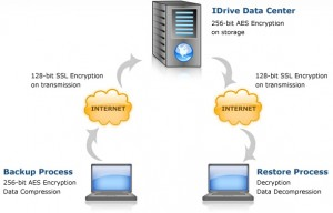 iDrive Backup Solution