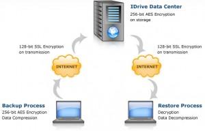 iDrive Backup Solution